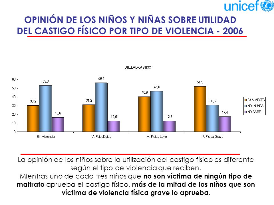 OPINIÓN DE LOS NIÑOS Y NIÑAS SOBRE UTILIDAD DEL CASTIGO FÍSICO POR TIPO DE VIOLENCIA - 2006