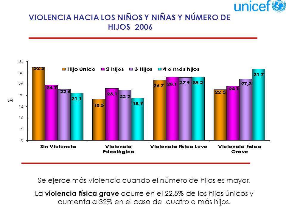 VIOLENCIA HACIA LOS NIÑOS Y NIÑAS Y NÚMERO DE HIJOS 2006