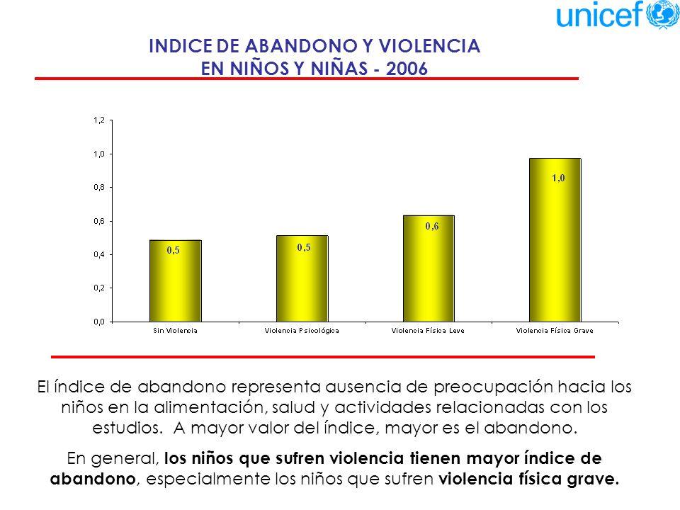 INDICE DE ABANDONO Y VIOLENCIA EN NIÑOS Y NIÑAS - 2006