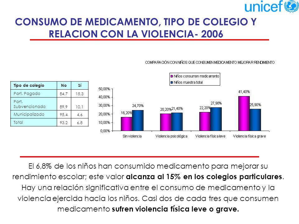 CONSUMO DE MEDICAMENTO, TIPO DE COLEGIO Y RELACION CON LA VIOLENCIA- 2006