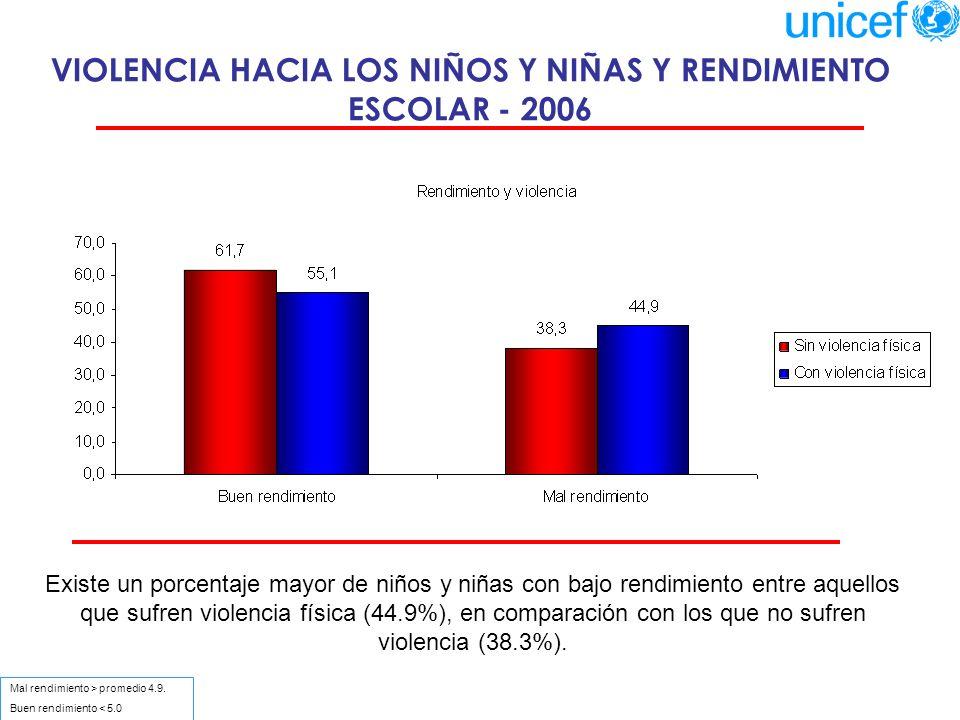 VIOLENCIA HACIA LOS NIÑOS Y NIÑAS Y RENDIMIENTO ESCOLAR - 2006