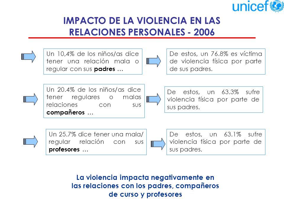 IMPACTO DE LA VIOLENCIA EN LAS RELACIONES PERSONALES - 2006