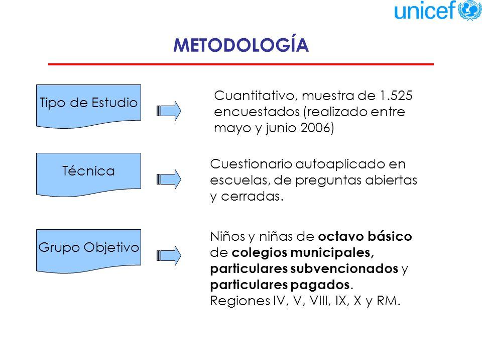 METODOLOGÍA Tipo de Estudio. Cuantitativo, muestra de 1.525 encuestados (realizado entre mayo y junio 2006)