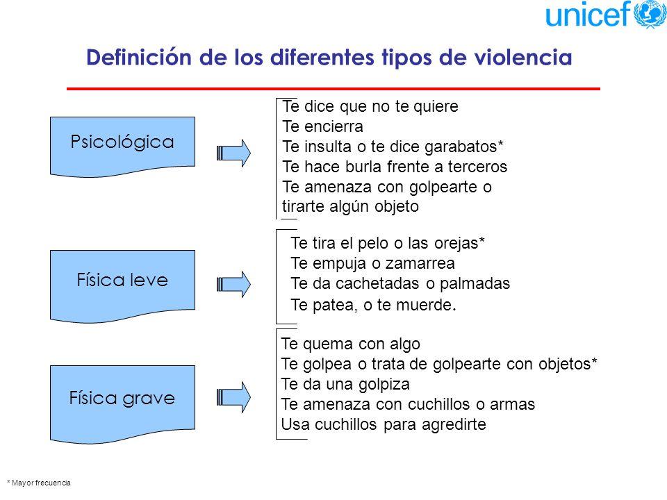 Definición de los diferentes tipos de violencia
