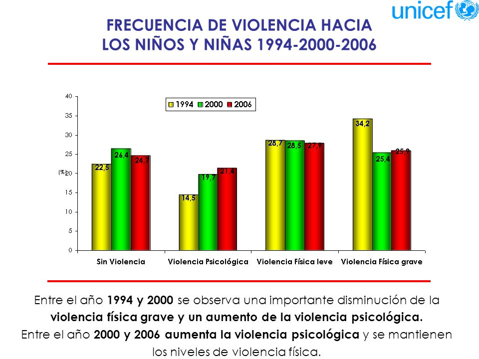 FRECUENCIA DE VIOLENCIA HACIA LOS NIÑOS Y NIÑAS 1994-2000-2006