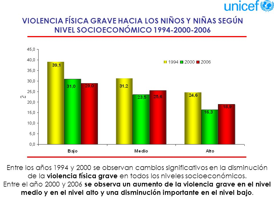 VIOLENCIA FÍSICA GRAVE HACIA LOS NIÑOS Y NIÑAS SEGÚN NIVEL SOCIOECONÓMICO 1994-2000-2006
