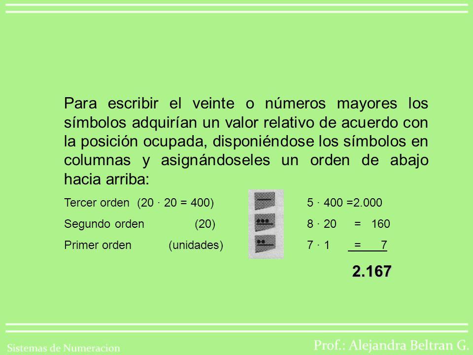 Para escribir el veinte o números mayores los símbolos adquirían un valor relativo de acuerdo con la posición ocupada, disponiéndose los símbolos en columnas y asignándoseles un orden de abajo hacia arriba: