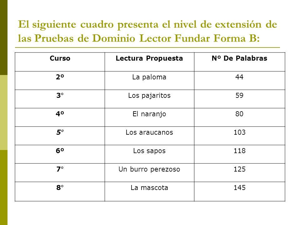 El siguiente cuadro presenta el nivel de extensión de las Pruebas de Dominio Lector Fundar Forma B: