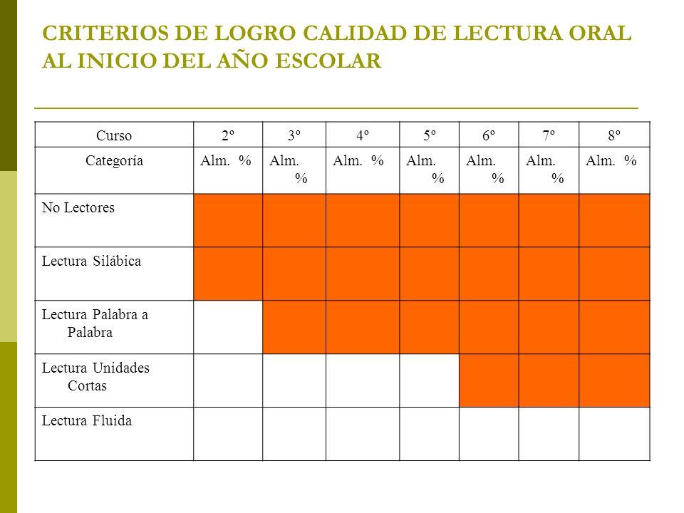 CRITERIOS DE LOGRO CALIDAD DE LECTURA ORAL AL INICIO DEL AÑO ESCOLAR