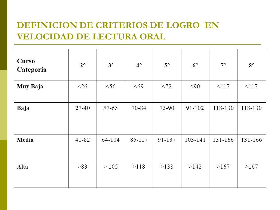 DEFINICION DE CRITERIOS DE LOGRO EN VELOCIDAD DE LECTURA ORAL