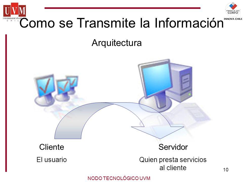 Como se Transmite la Información
