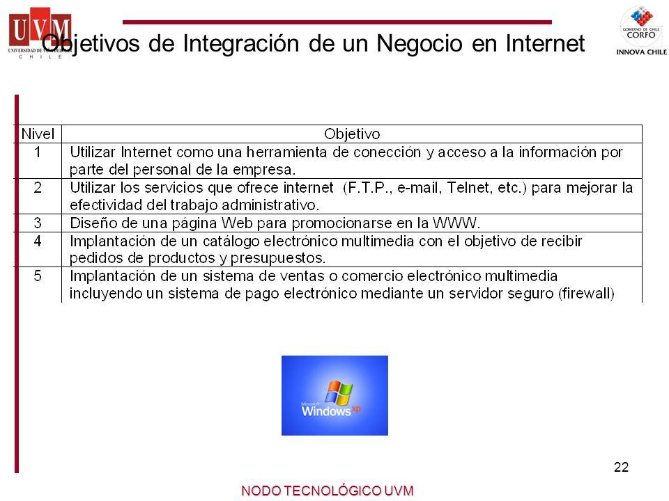 Objetivos de Integración de un Negocio en Internet