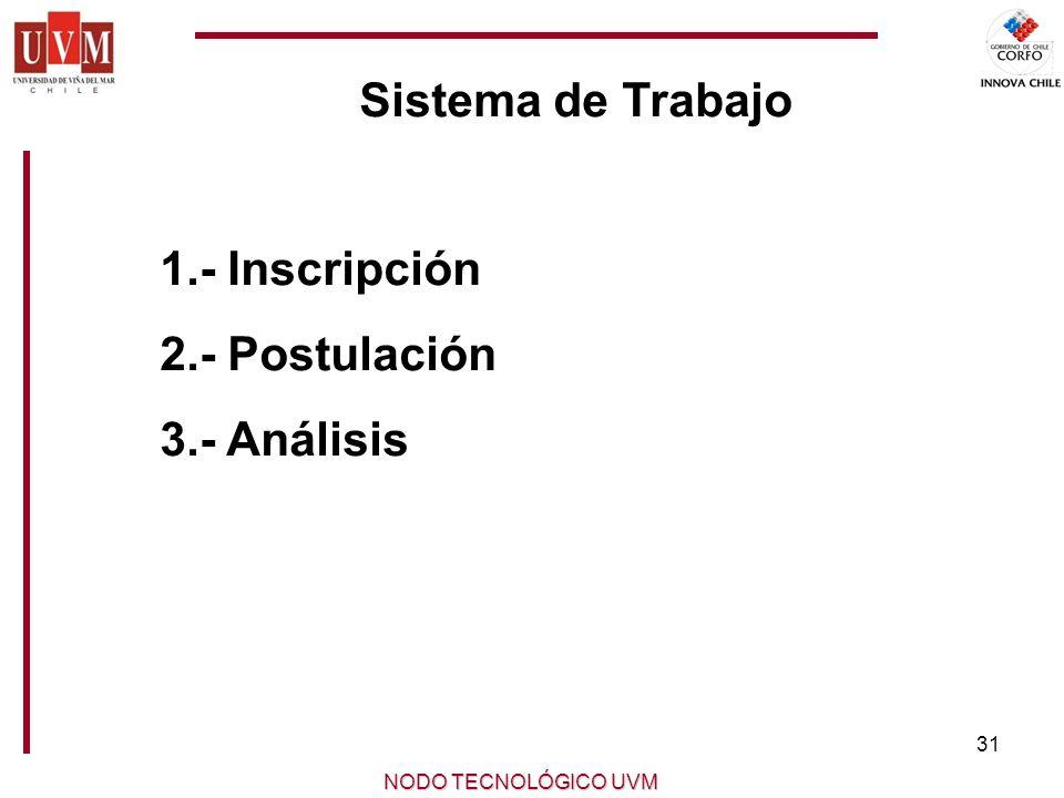 Sistema de Trabajo 1.- Inscripción 2.- Postulación 3.- Análisis