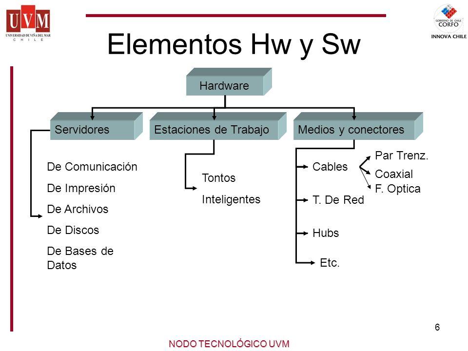 Elementos Hw y Sw Hardware Servidores Estaciones de Trabajo