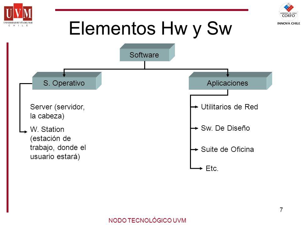 Elementos Hw y Sw Software S. Operativo Aplicaciones