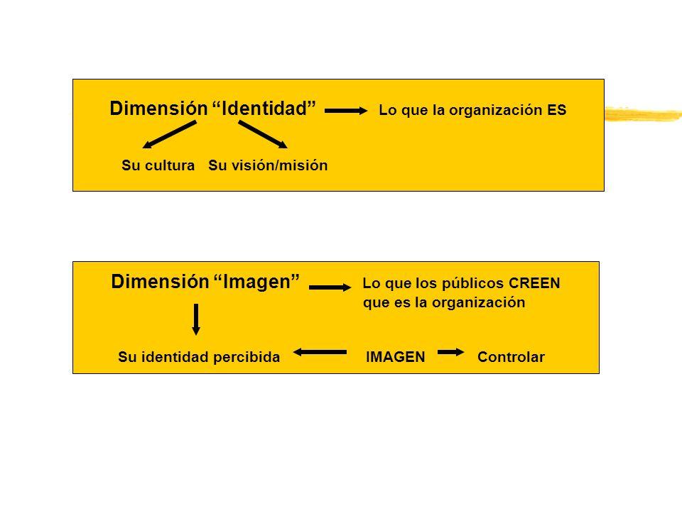Dimensión Identidad Lo que la organización ES