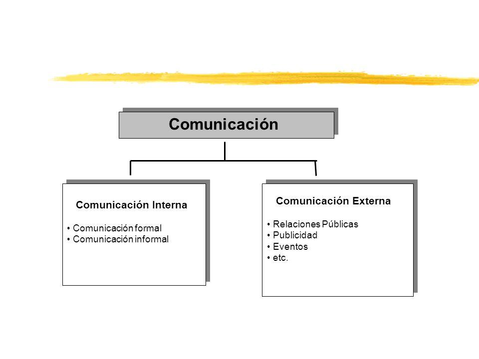 Comunicación Externa Comunicación Interna Relaciones Públicas