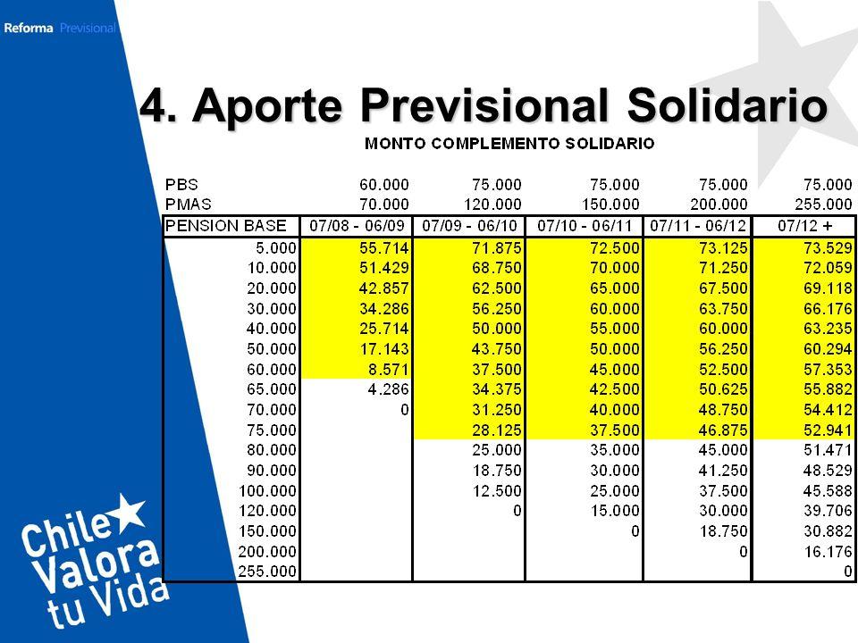 4. Aporte Previsional Solidario