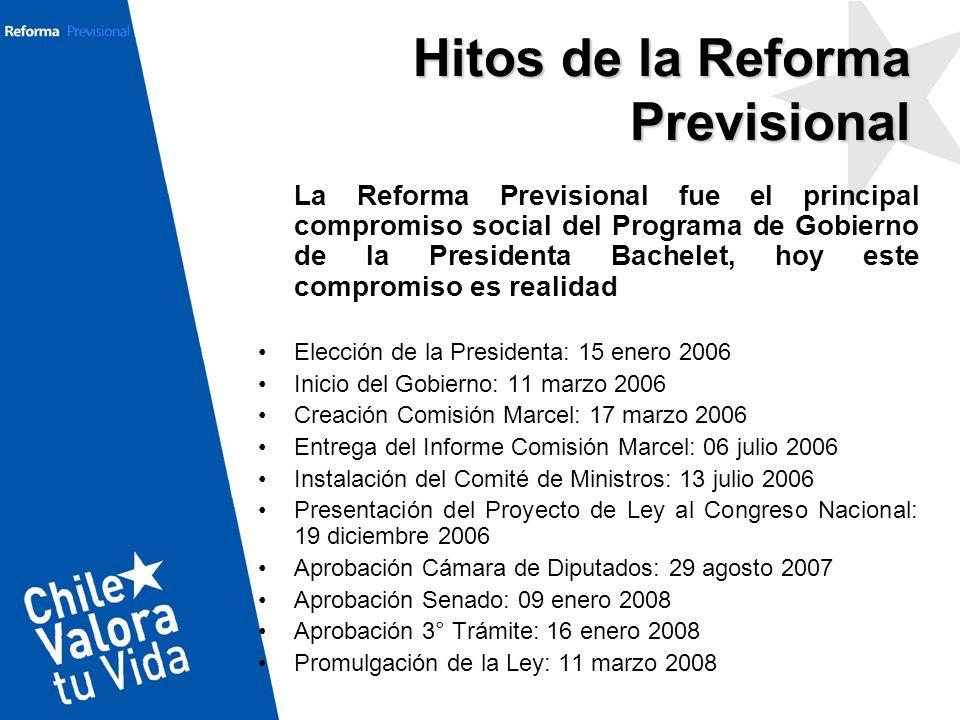 Hitos de la Reforma Previsional