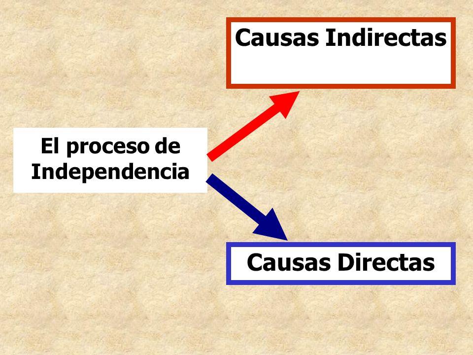 El proceso de Independencia