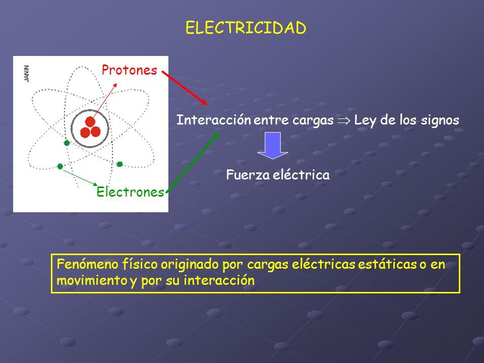 ELECTRICIDAD Protones Interacción entre cargas  Ley de los signos