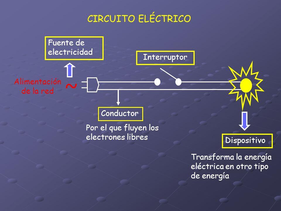 ~ CIRCUITO ELÉCTRICO Fuente de electricidad Interruptor