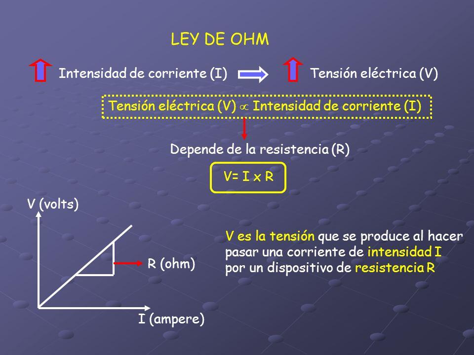 LEY DE OHM Intensidad de corriente (I) Tensión eléctrica (V)