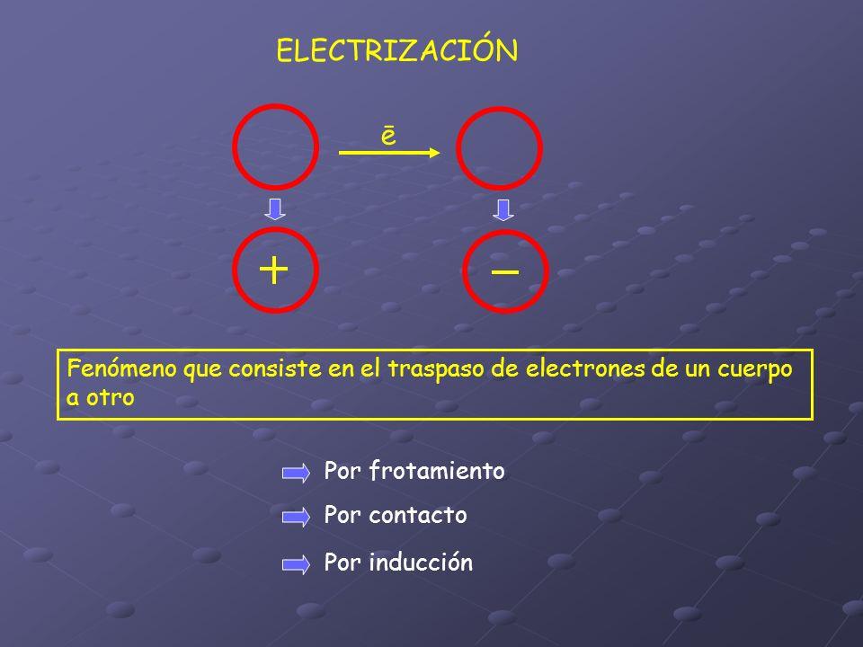 ELECTRIZACIÓN ē. Fenómeno que consiste en el traspaso de electrones de un cuerpo a otro. Por frotamiento.