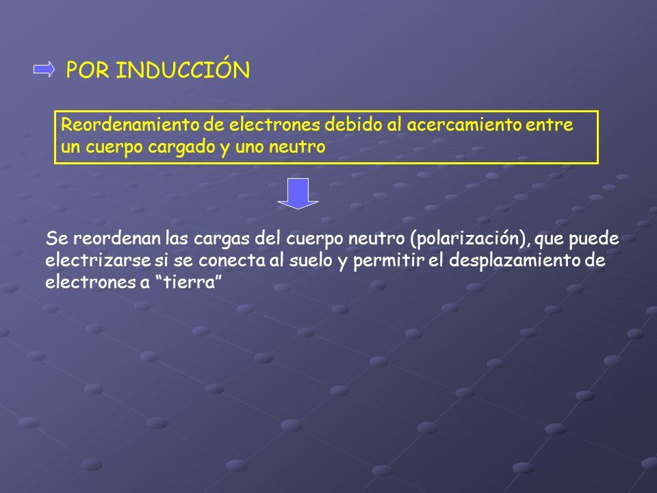 POR INDUCCIÓN Reordenamiento de electrones debido al acercamiento entre un cuerpo cargado y uno neutro.