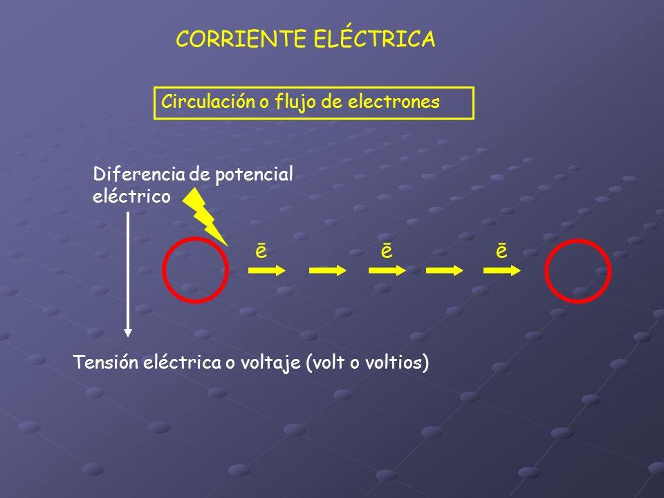 CORRIENTE ELÉCTRICA ē Circulación o flujo de electrones