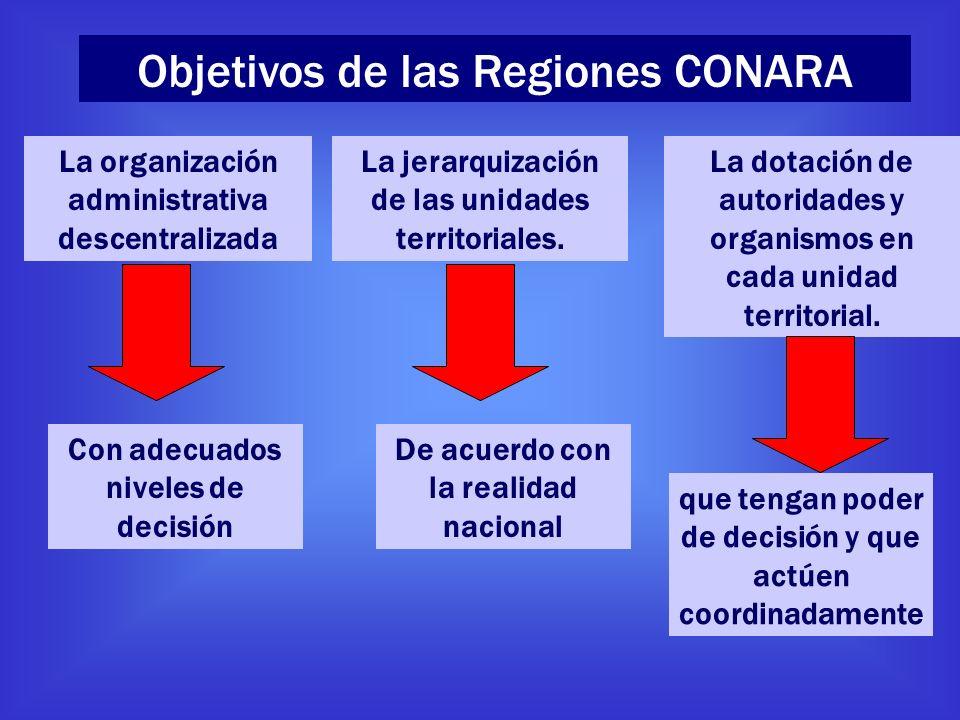 Objetivos de las Regiones CONARA