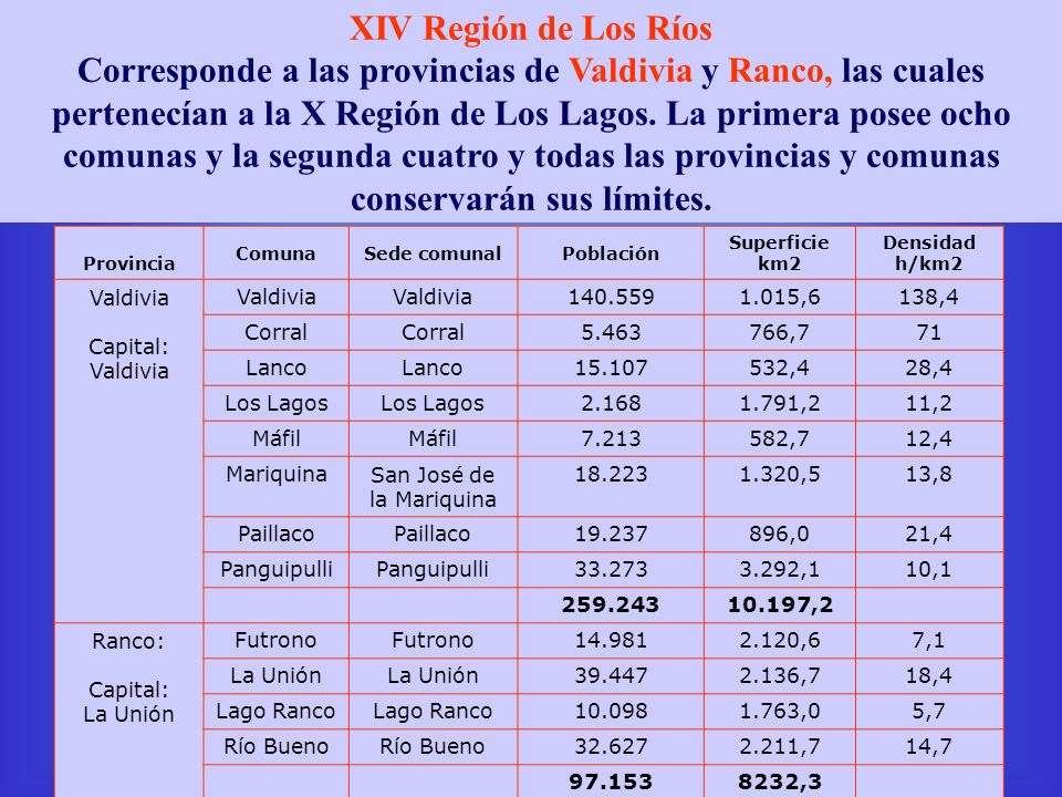 XIV Región de Los Ríos