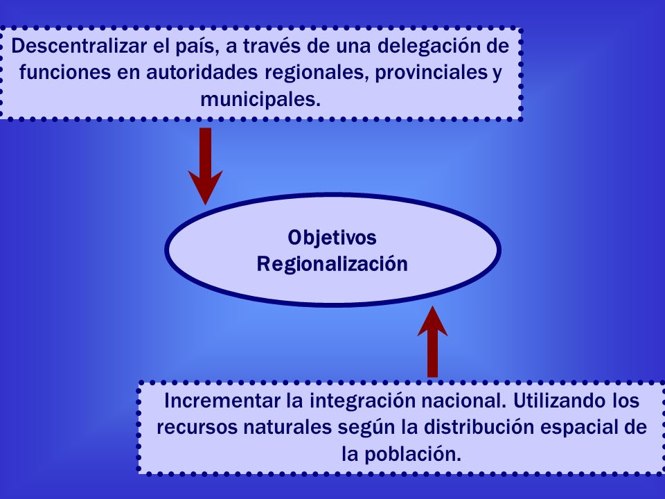 Descentralizar el país, a través de una delegación de funciones en autoridades regionales, provinciales y municipales.