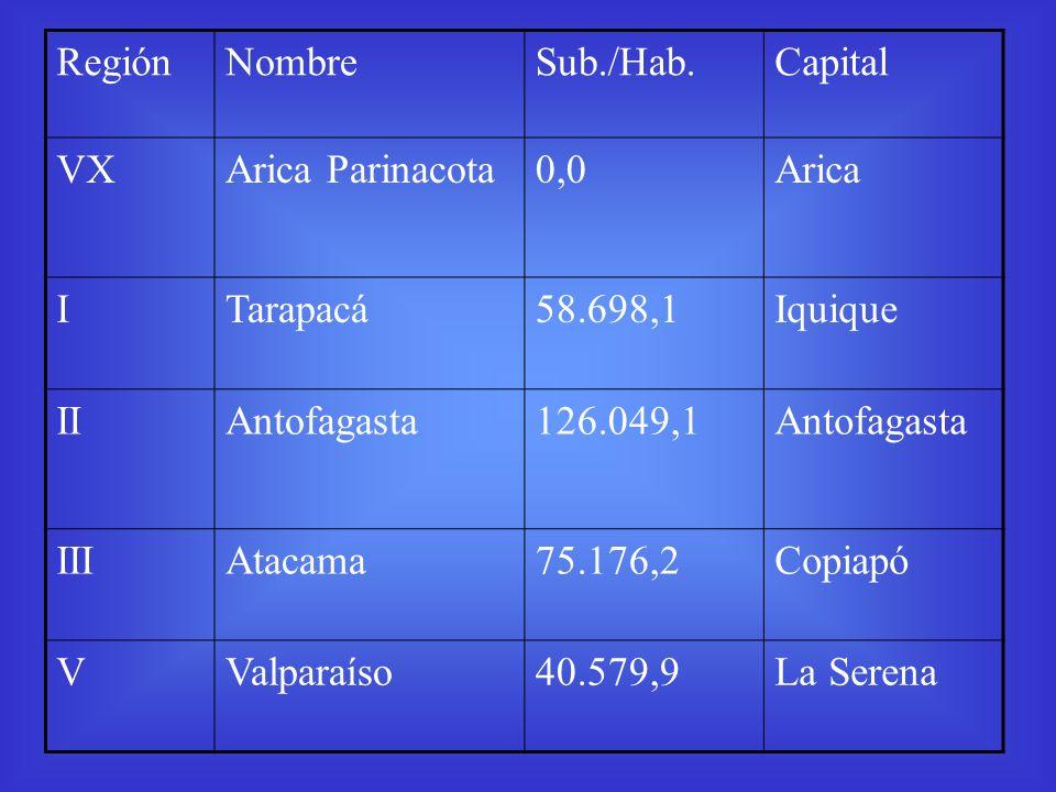 Región Nombre. Sub./Hab. Capital. VX. Arica Parinacota. 0,0. Arica. I. Tarapacá. 58.698,1.