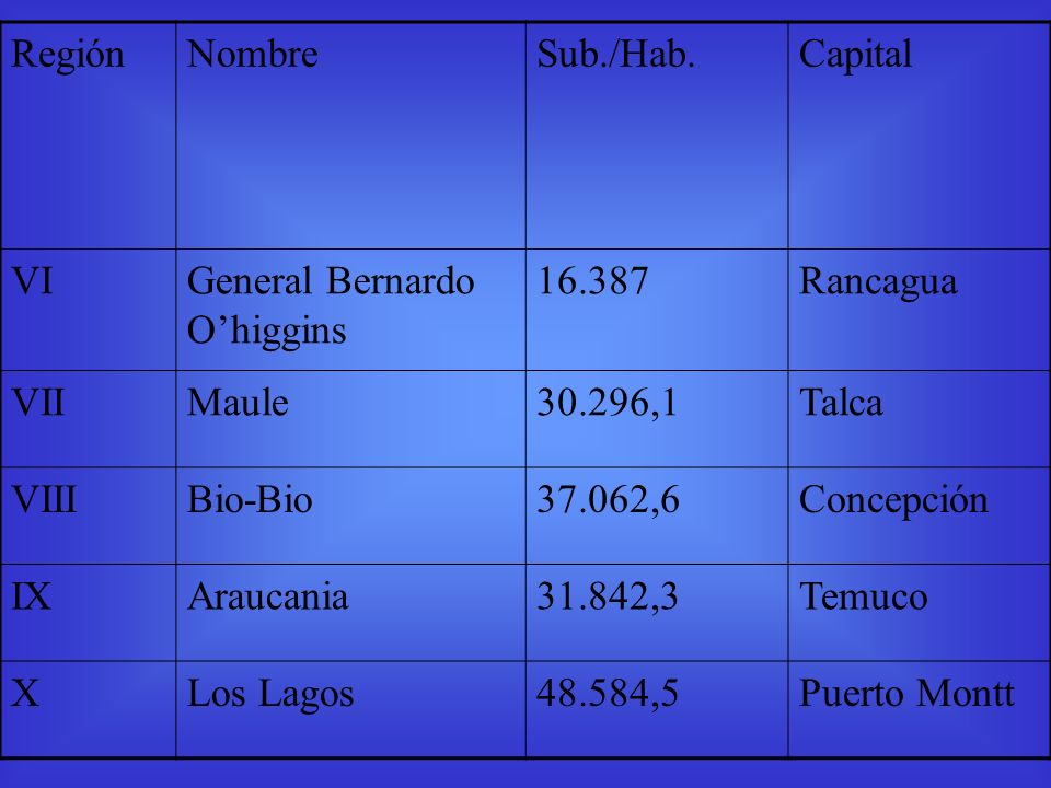 Región Nombre. Sub./Hab. Capital. VI. General Bernardo O'higgins. 16.387. Rancagua. VII. Maule.