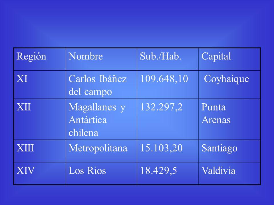 Región Nombre. Sub./Hab. Capital. XI. Carlos Ibáñez del campo. 109.648,10. Coyhaique. XII. Magallanes y Antártica chilena.