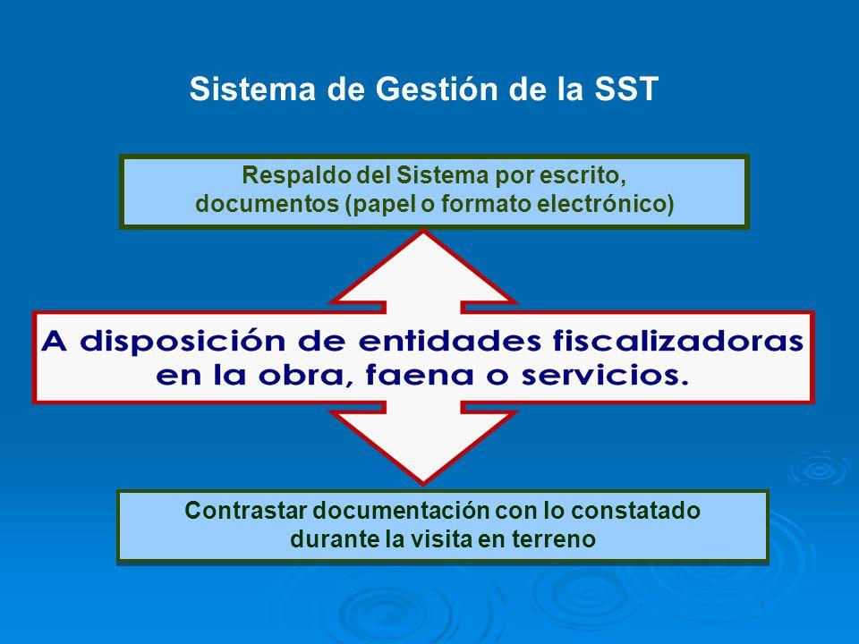 Sistema de Gestión de la SST