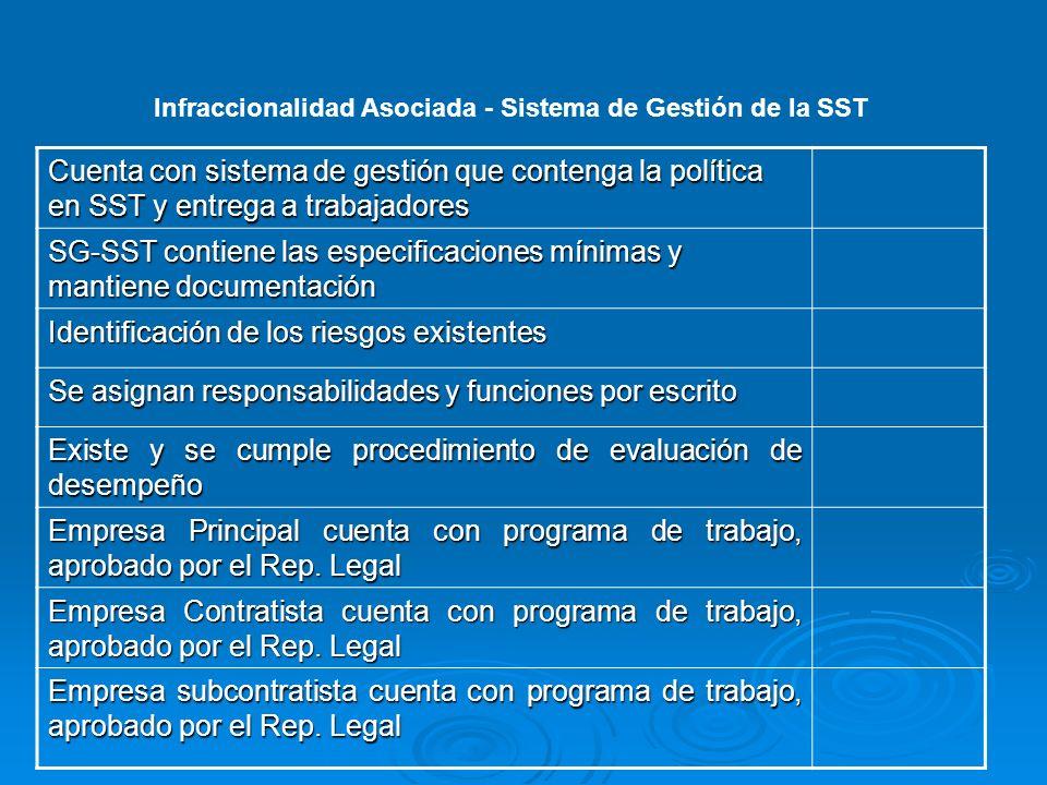 SG-SST contiene las especificaciones mínimas y mantiene documentación
