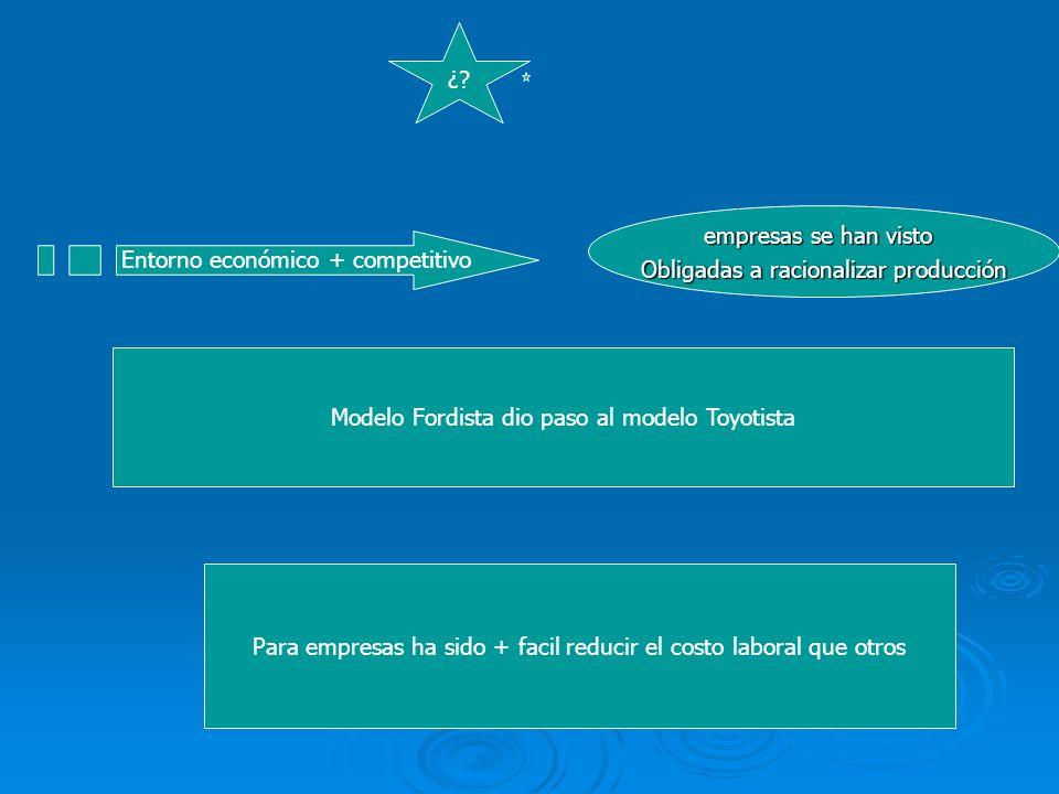 Obligadas a racionalizar producción Entorno económico + competitivo
