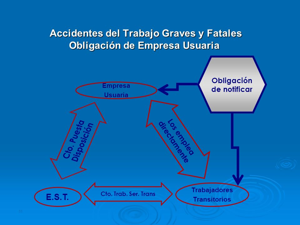 Accidentes del Trabajo Graves y Fatales Obligación de Empresa Usuaria