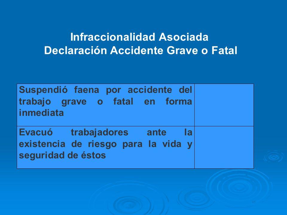 Infraccionalidad Asociada Declaración Accidente Grave o Fatal