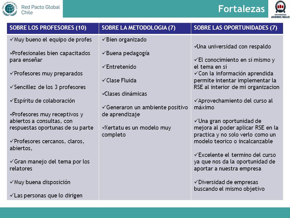 Fortalezas SOBRE LOS PROFESORES (10) SOBRE LA METODOLOGIA (7)