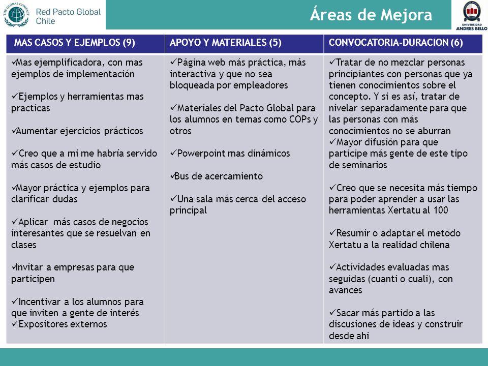 Áreas de Mejora MAS CASOS Y EJEMPLOS (9) APOYO Y MATERIALES (5)