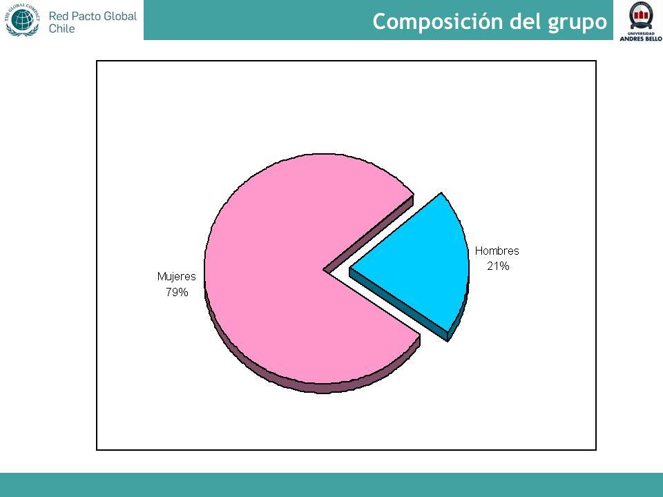 Composición del grupo