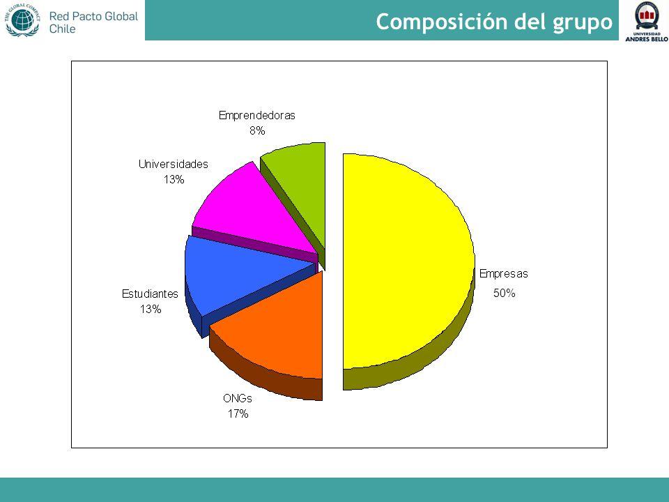 Composición del grupo 50%