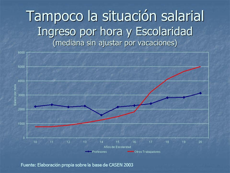 Tampoco la situación salarial Ingreso por hora y Escolaridad (mediana sin ajustar por vacaciones)