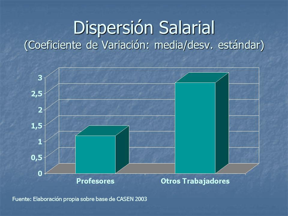 Dispersión Salarial (Coeficiente de Variación: media/desv. estándar)