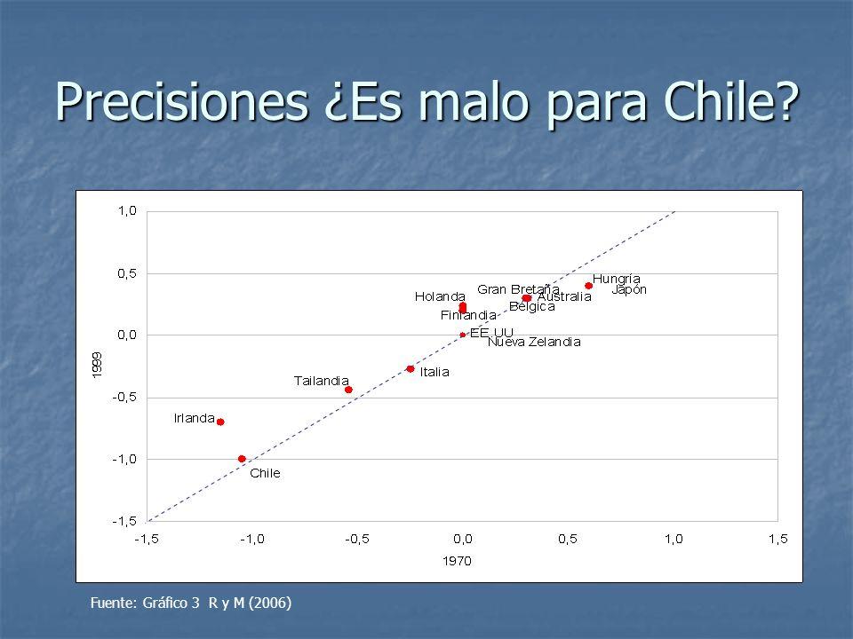 Precisiones ¿Es malo para Chile
