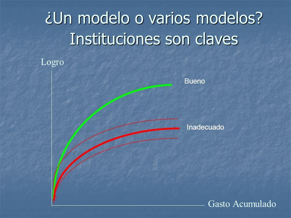 ¿Un modelo o varios modelos Instituciones son claves