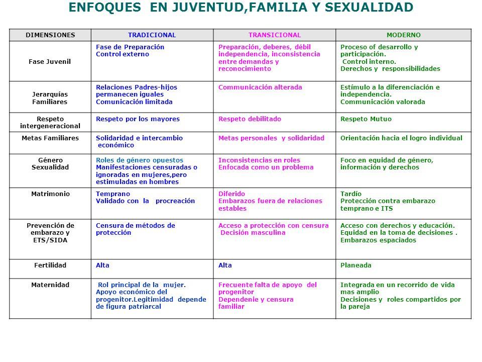 ENFOQUES EN JUVENTUD,FAMILIA Y SEXUALIDAD